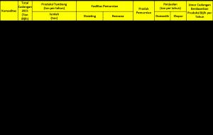 Proyeksi umur cadangan mineral berdasarkan jumlah cadangan dan produksi mineral  bijih per tahun (sumber: kementrian ESDM)